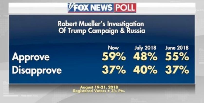 fox poll