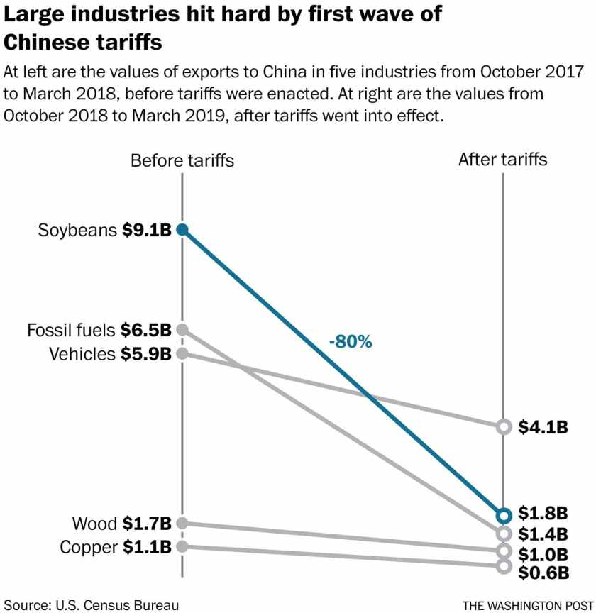 soybean stats